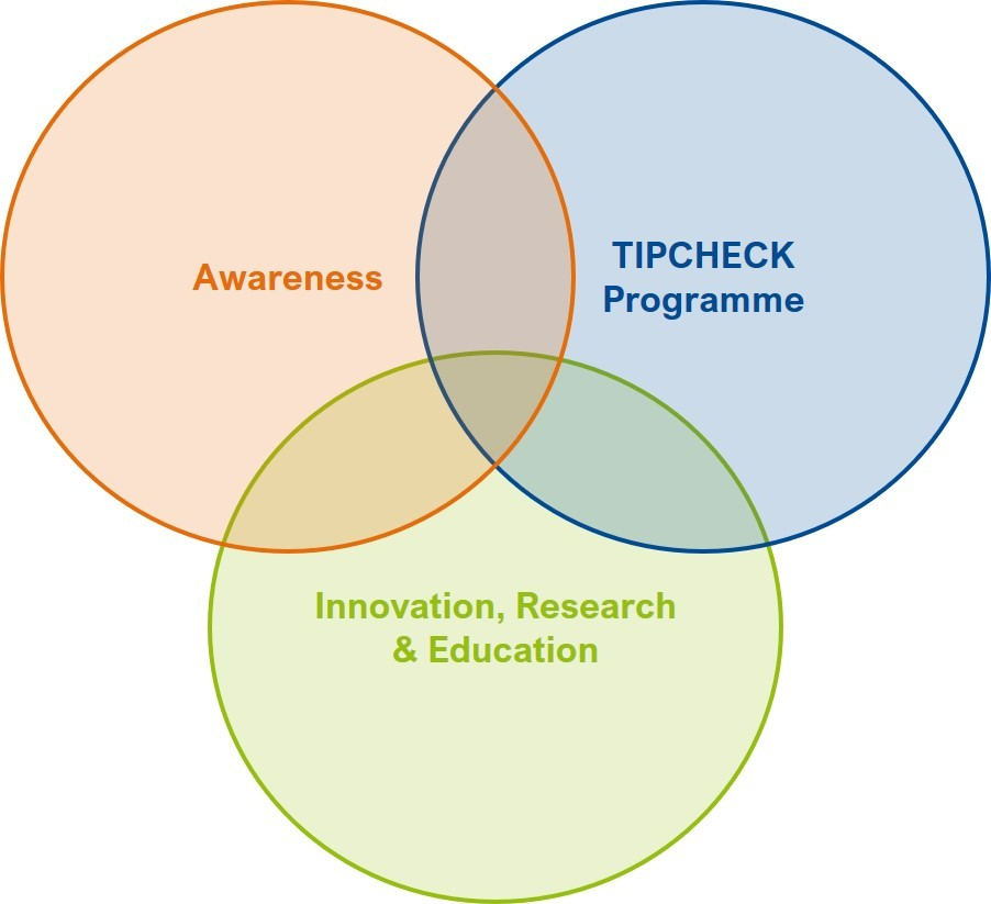 Innovation, Research and Education