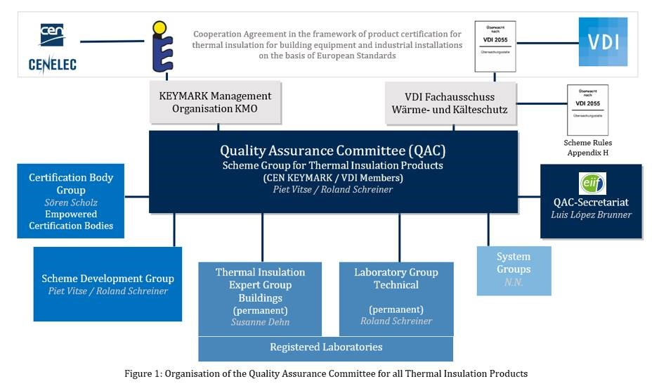 Organisation of the Quality Assurance Committee